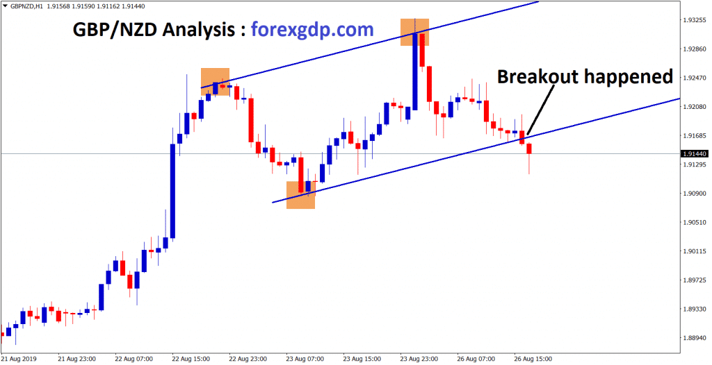breakout happened at the bottom in gbp/nzd