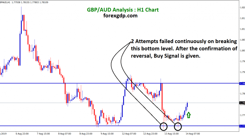After the confirmation of reversal gbp/aud buy signal given