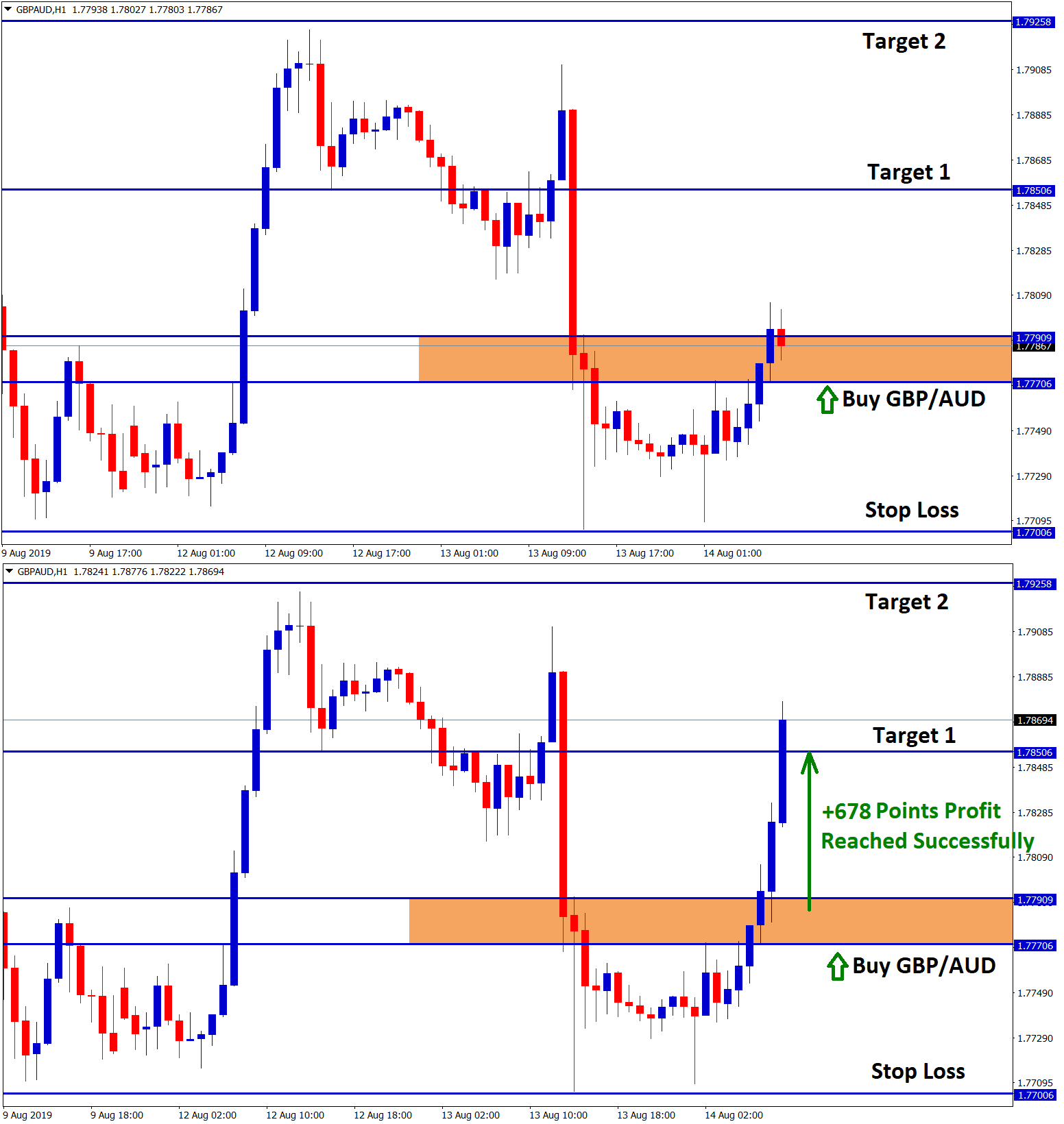 target 1 reached with +678 points profit