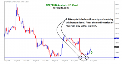 2 attempts failed continuously on breaking this bottom zone