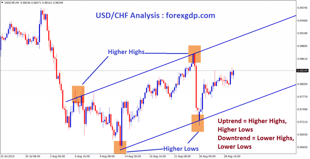 usd chf form higher highs, higher lows in h4 chart