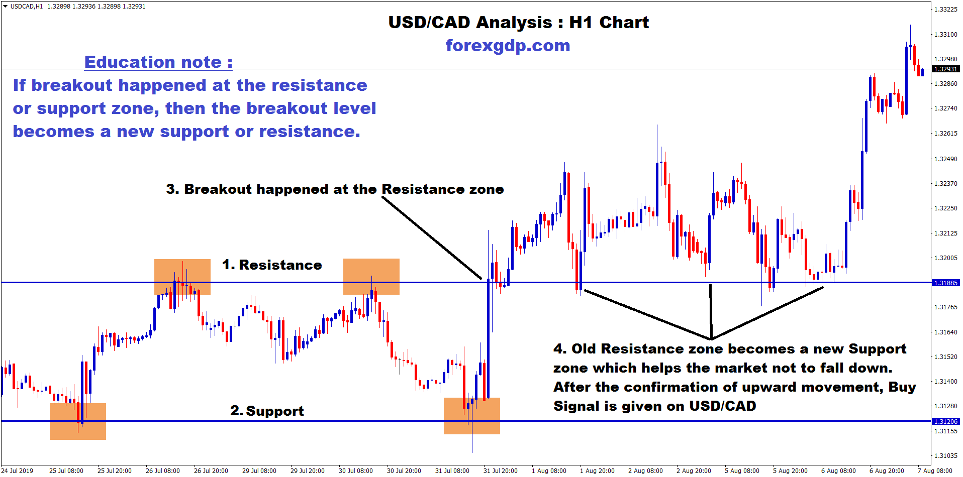 usd/cad old resistance has changed as new support zone