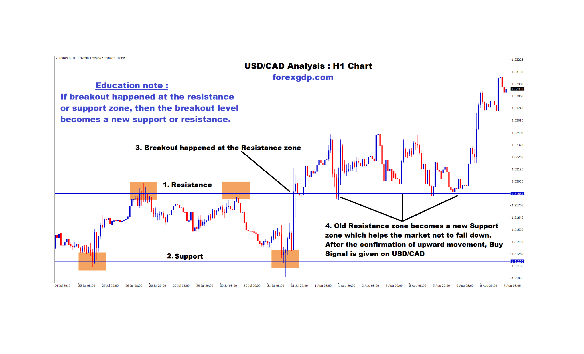 USD/CAD new support zone has formed it helps the market not to fall down