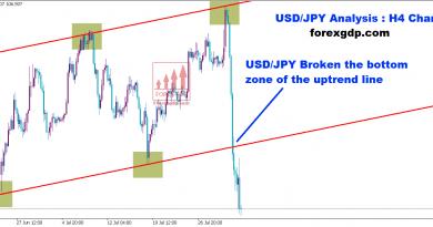 usd/jpy broken the bottom zone of the uptrend line