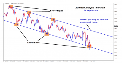 market pushing up from the downtrend range in aud/nzd