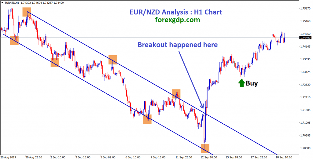 eur nzd broken the top and moving up in an uptrend channel