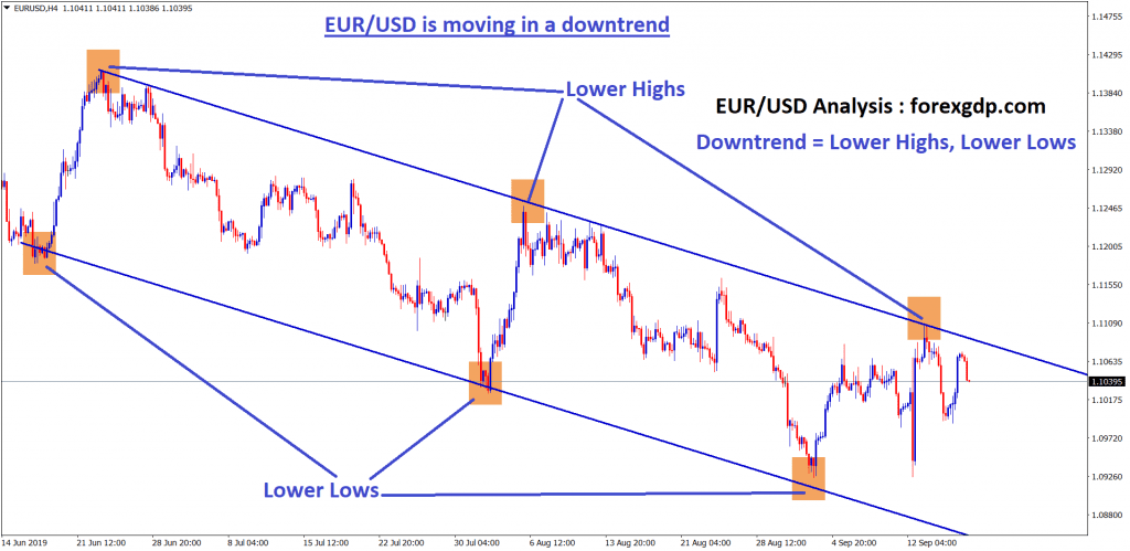 eur usd moving in an downtrend by forming lower highs,lows