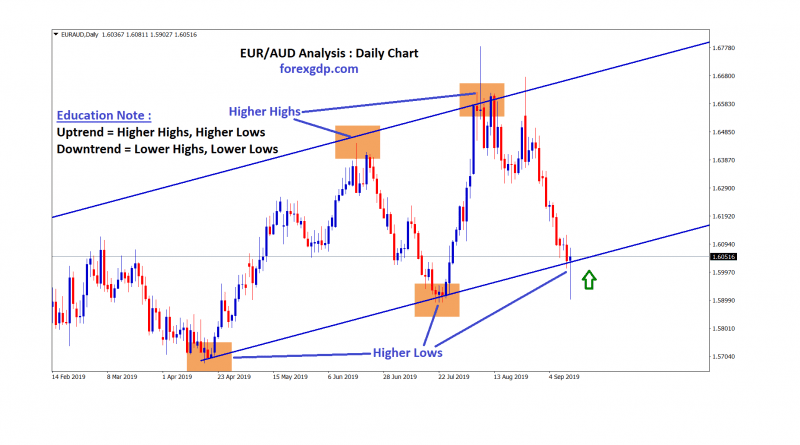 eur aud moving in an uptrend by forming higher highs , lows