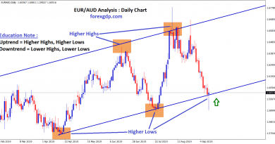 Forming higher highs , higher lows in eur/aud daily chart