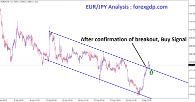 after the confirmation of breakout EUR/JPY buy signal given