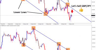 gbp jpy moving in an the downtrend channel in H1 chart