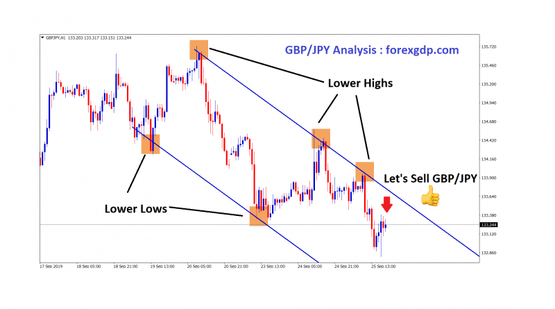 gbp jpy moving in an downtrend by forming lower highs and lows