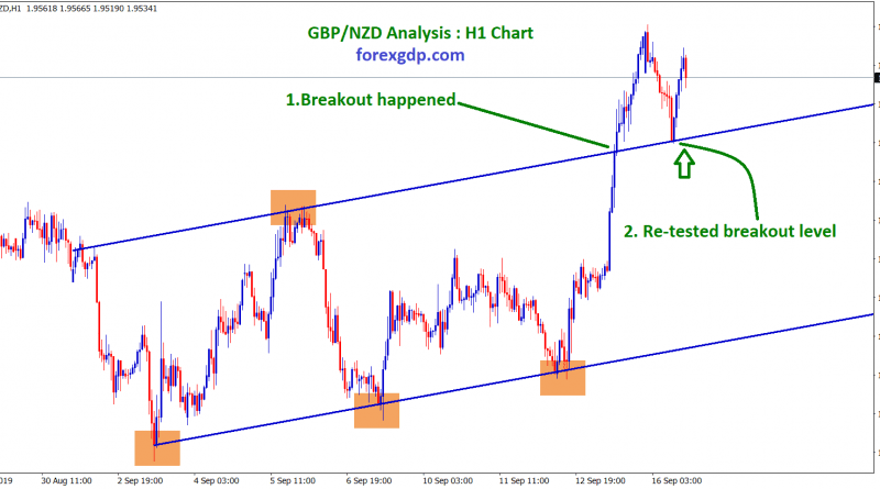Break out happened and re-tested the breakout level in GBP/NZD H1 chart