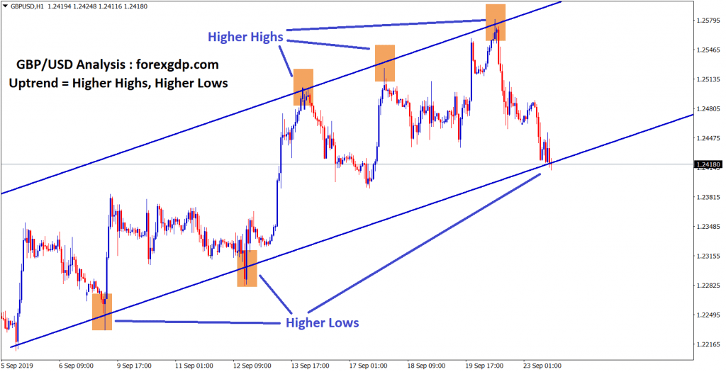 gbp usd moving in an uptrend channel in H1 chart