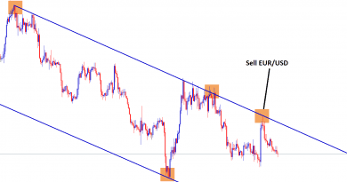 downtrend channel formed in eur usd