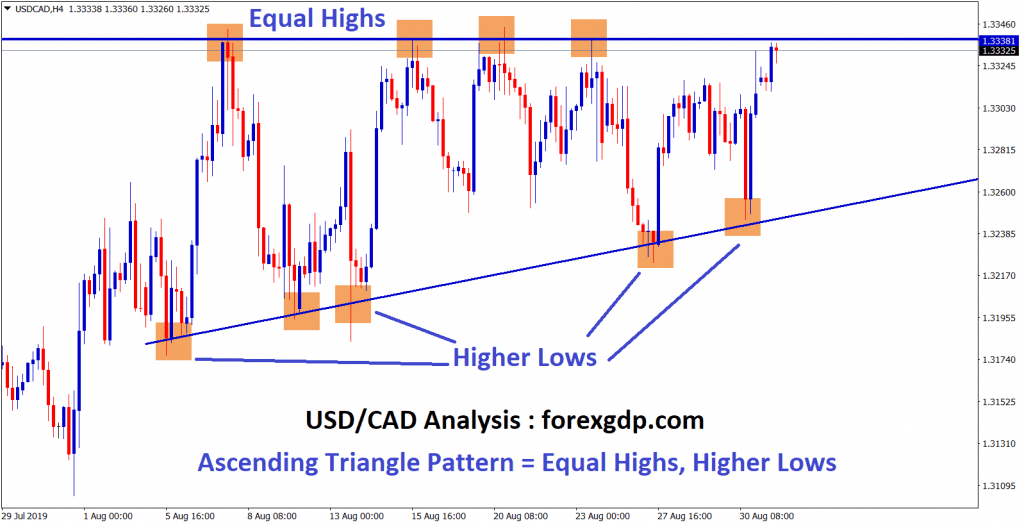 Ascending triangle pattern formed by equal highs, higher lows