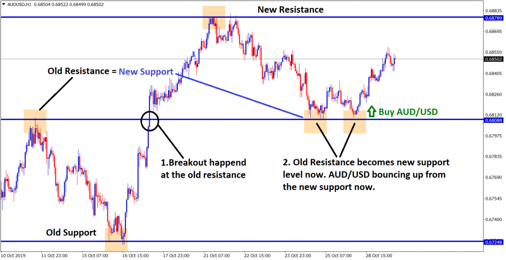 AUD USD bouncing up from new support level (old resistance =new support )