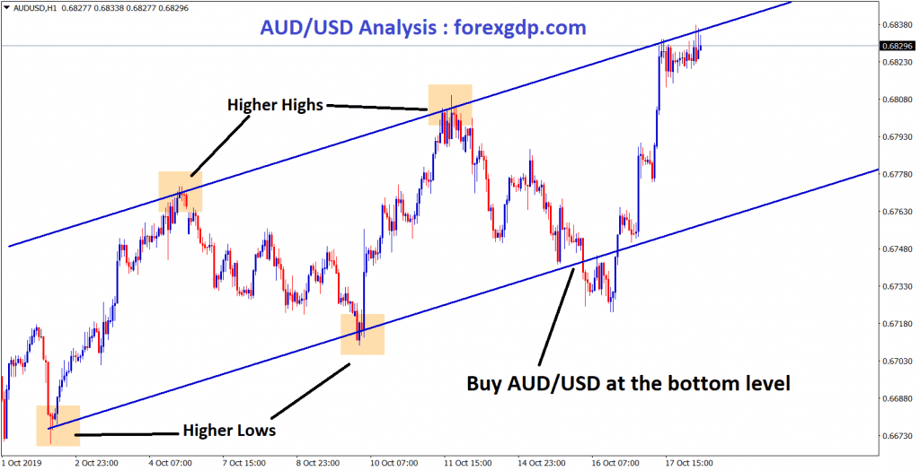 AUD USD moving in uptrend ,buy at the bottom level