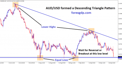waiting for breakout or reversal in aud usd descending triangle pattern