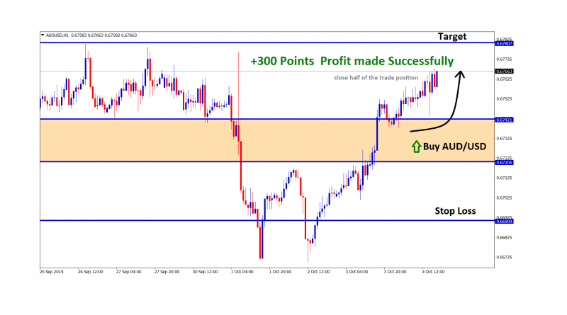 aud usd made profit with +300 points in buy signal