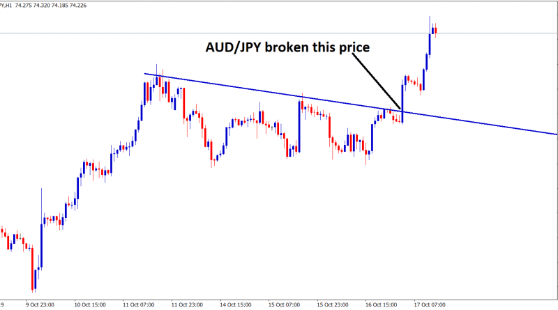 aud jpy broken this top price in H1 chart