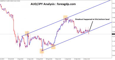 In an aud jpy uptrend channel breakout happened at the bottom