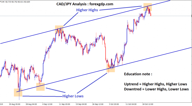 CAD JPY H4 chart forming higher highs and higher lows in uptrend
