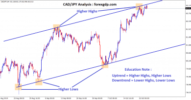 CAD JPY moving in an uptrend channel by forming Higher Highs and Higher Lows