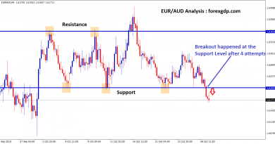 eur aud broken the support level after 4 attempts tried to break
