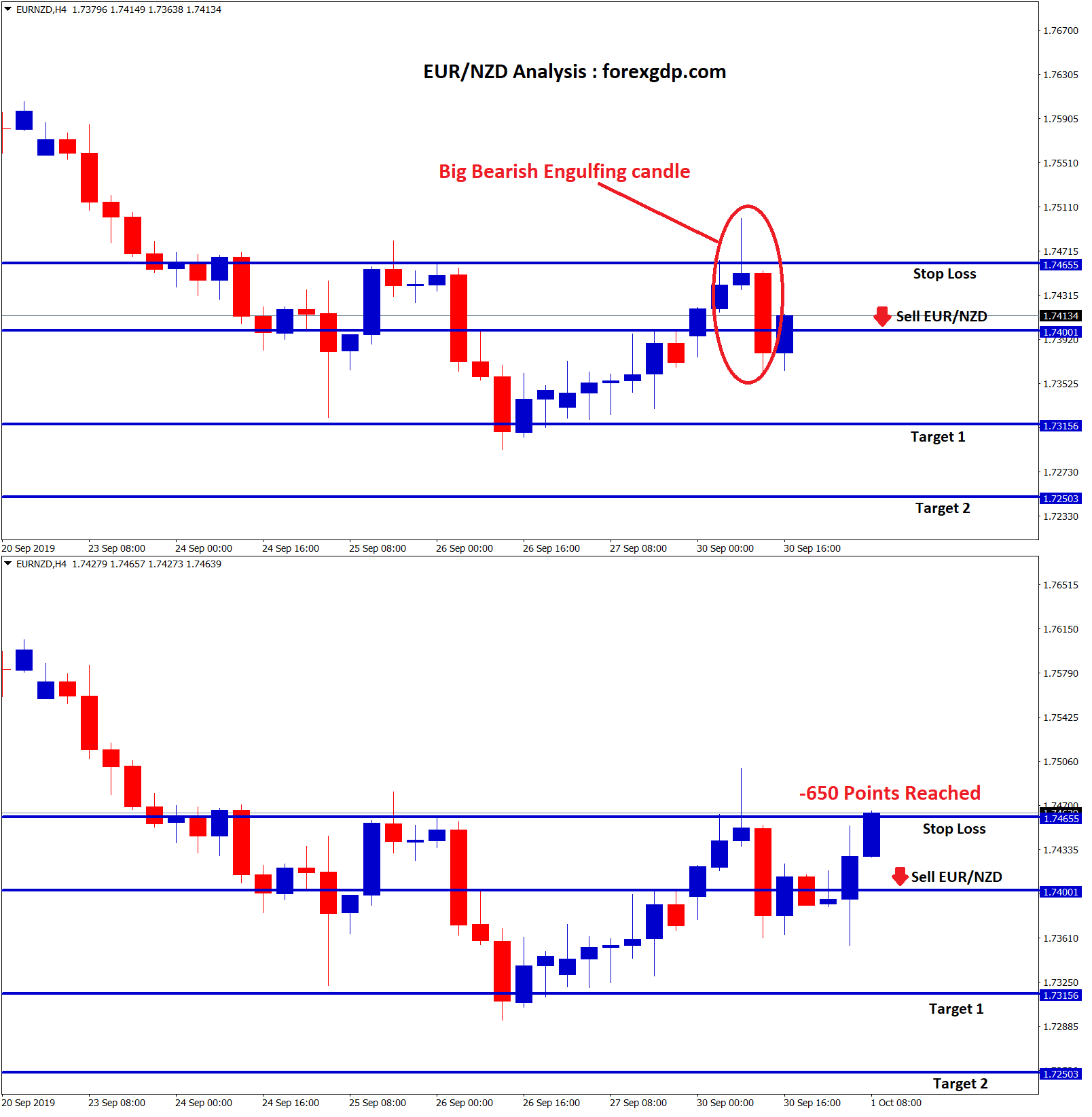 Stop loss reached with -650 points in eur nzd sell signal