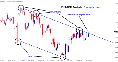 EUR/USD broken the top zone and moving up