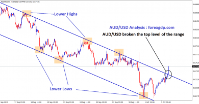 AUD USD broken the top zone of downtrend channel