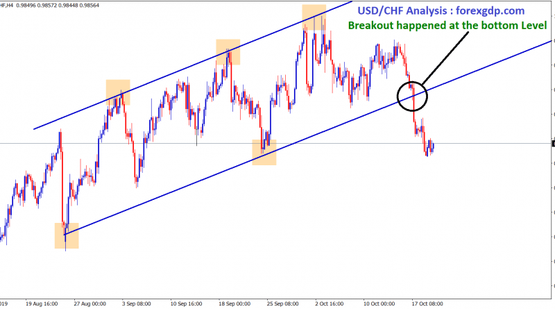 Breakout happened at the bottom in USD CHF uptrend channel