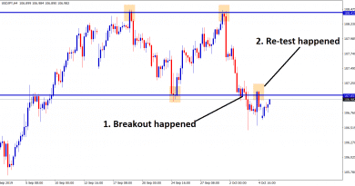 usd jpy broken and re tested 107.051 price level in H4 chart