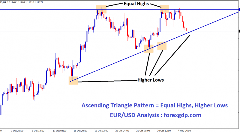 EUR USD formed Ascending Triangle pattern with equal higs and higher lows