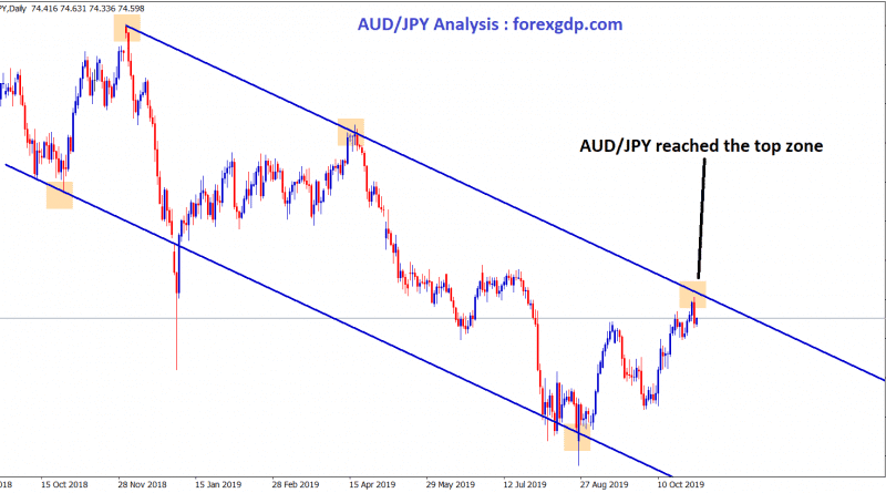 AUD JPY reached the top zone of downtrend channel