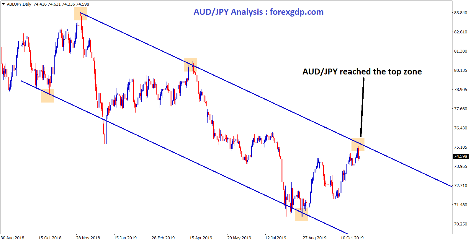 AUD/JPY Forex Trading | AUD/JPY Live Price | Trading AUD/JPY | blogger.com