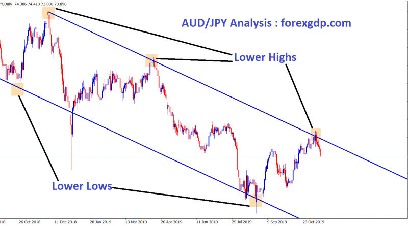 AUD JPY moving in an downtrend by forming Lower highs and Lower Lows