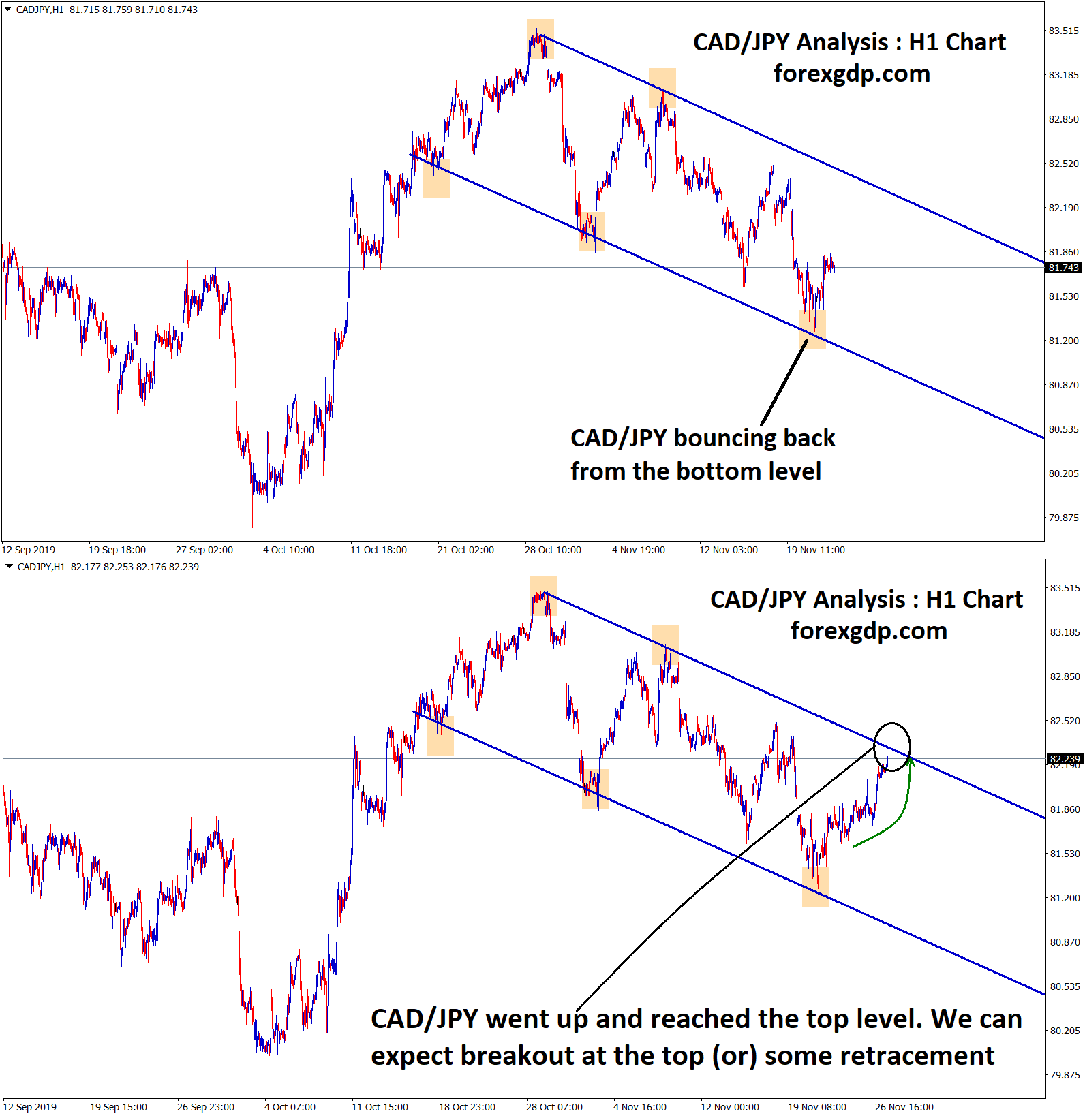 cad jpy touched the top level ,expecting for breakout or retracement