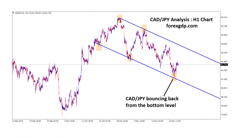 cad jpy bouncing back from the bottom level in H1 chart