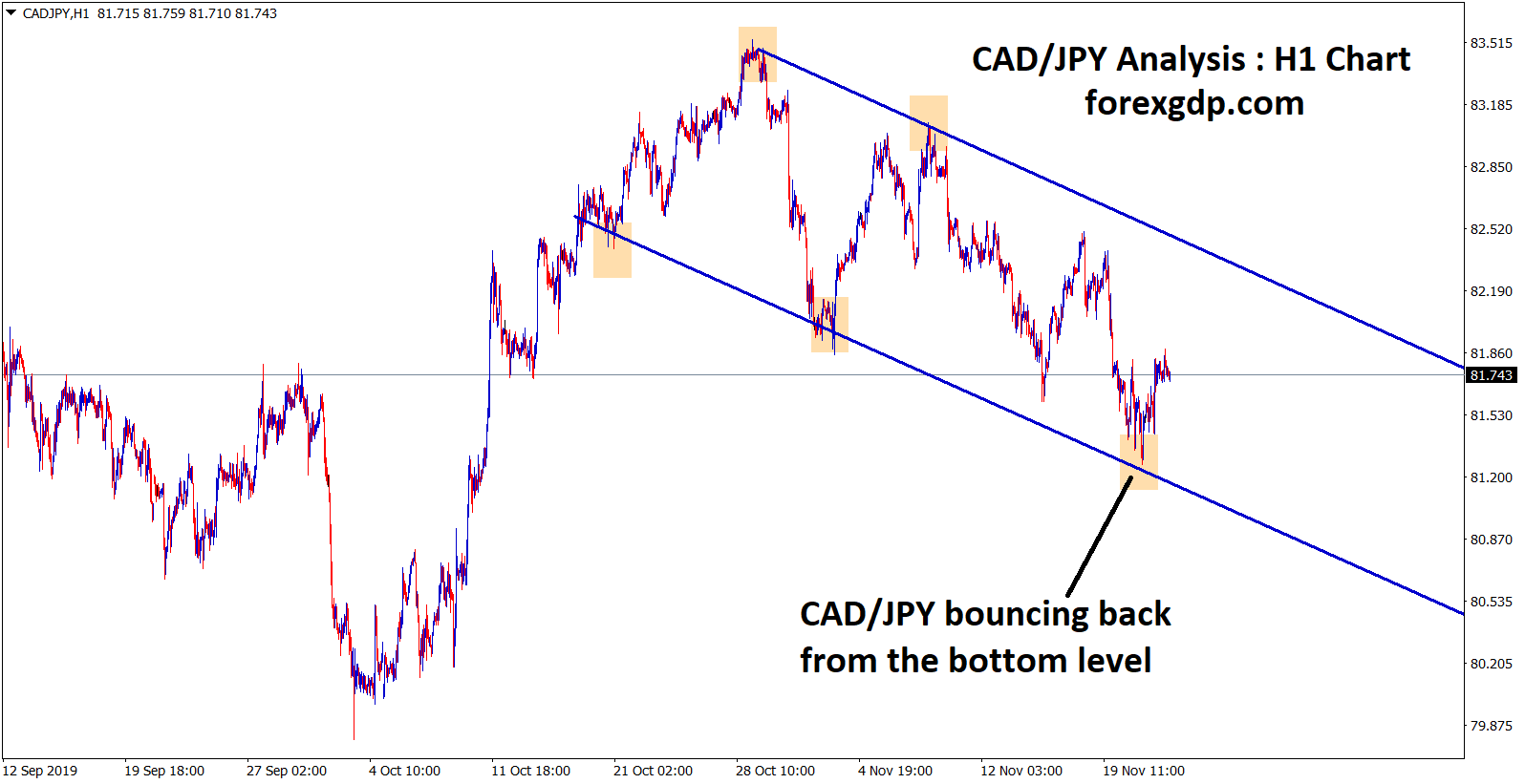 cad jpy bounce back from the bottom level in an downtrend channel