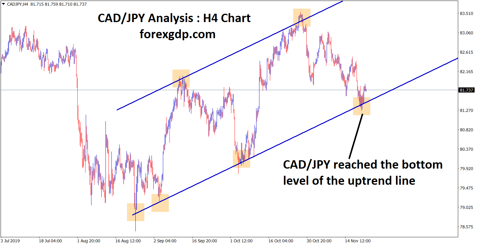 cad jpy reached the bottom level of the uptrend in H4 chart