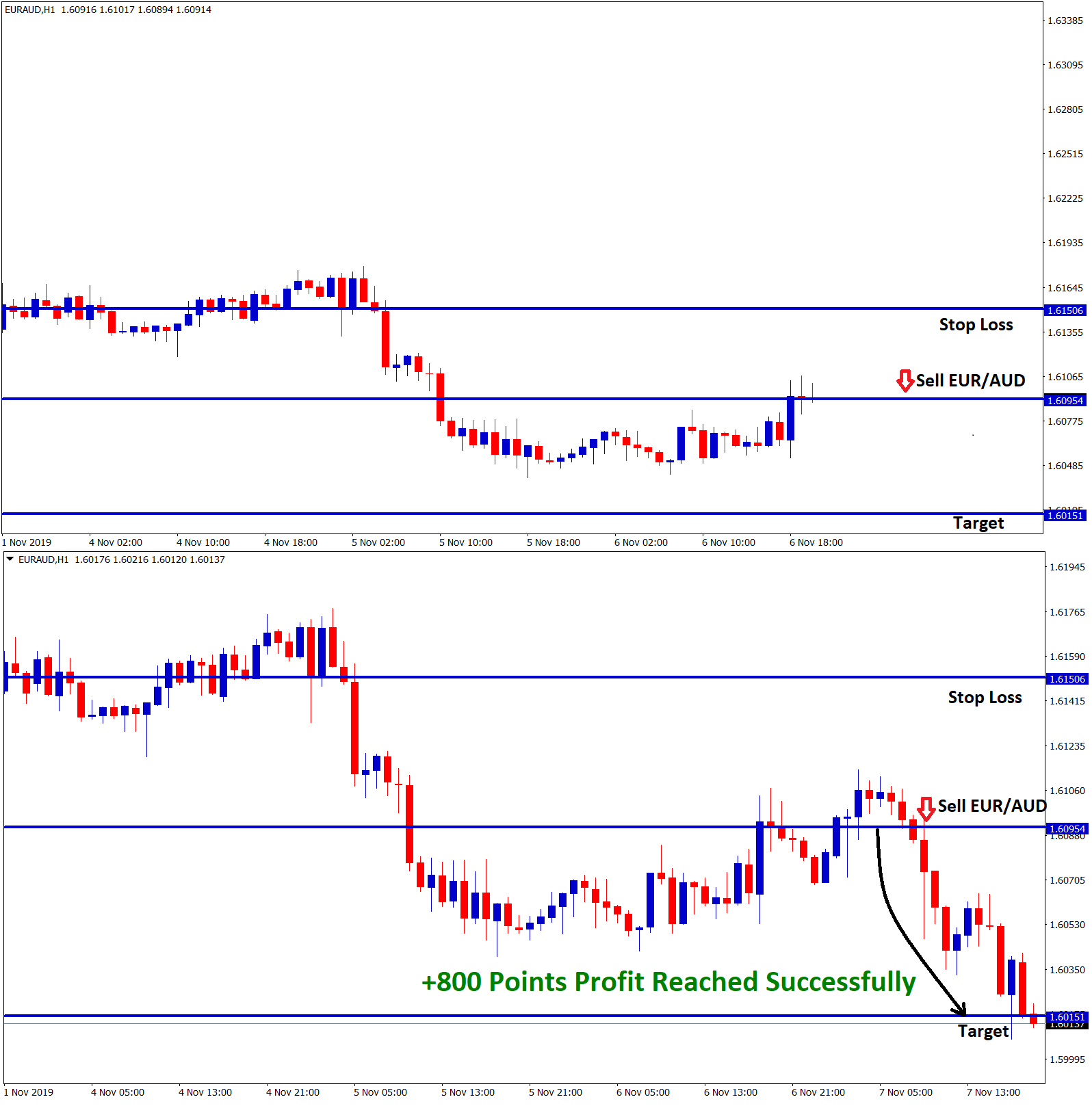 eur aud H1 chart +800 points profit reached in sell signal