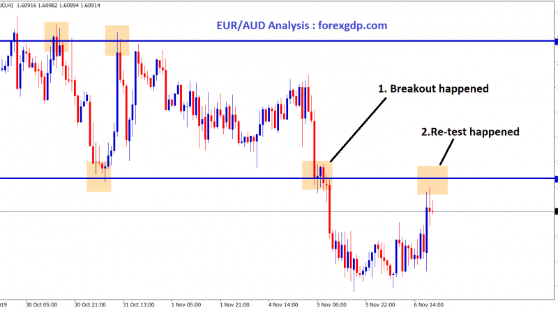 EUR/AUD breakout happened at the support level, starts to move down