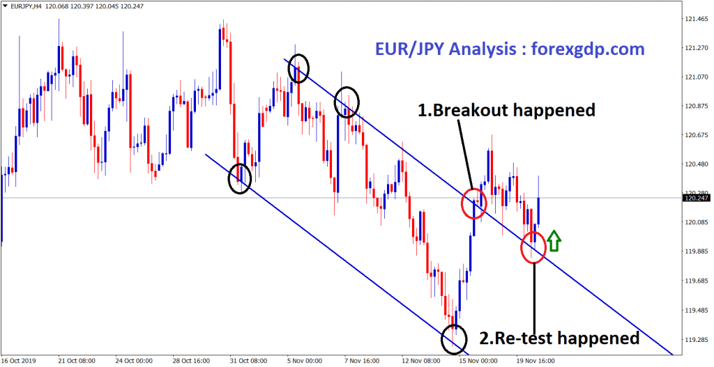 EUR JPY re-test the breakout level in H4 chart