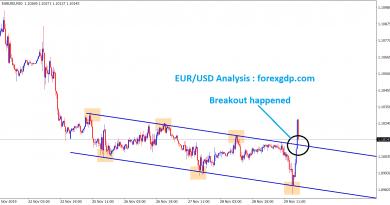 eurusd broken the top zone in 30 minutes chart
