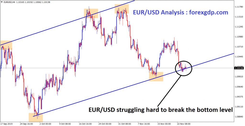 eur usd struggling hard to break the bottom level n H4 chart