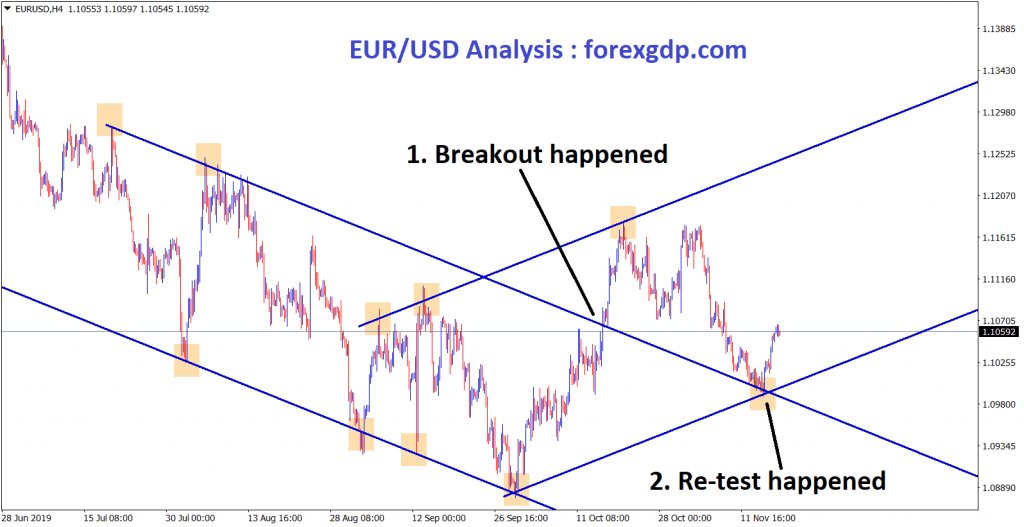 EUR USD re test happened and moving in an uptrend