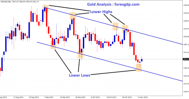 gold moving in a downtrend by forming Lower highs and Lower Lows