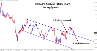 Re-tested the breakout level in cad jpy daily chart